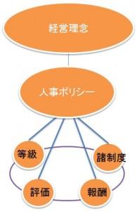 20120719 195x300 人事制度は事業特性・経営理念から作られる