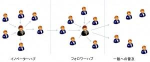 120811 300x124 ウェブはグループで進化する