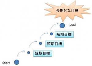 121106 300x218 目標をたてて勉強することで長続きする