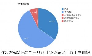 1212212 300x183 レアジョブ顧客満足度調査 全体満足度92.7%