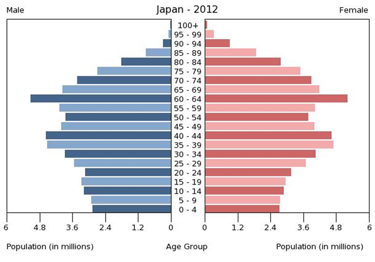 population jp フィリピンの人口ピラミッドと平均寿命の奇妙な関係