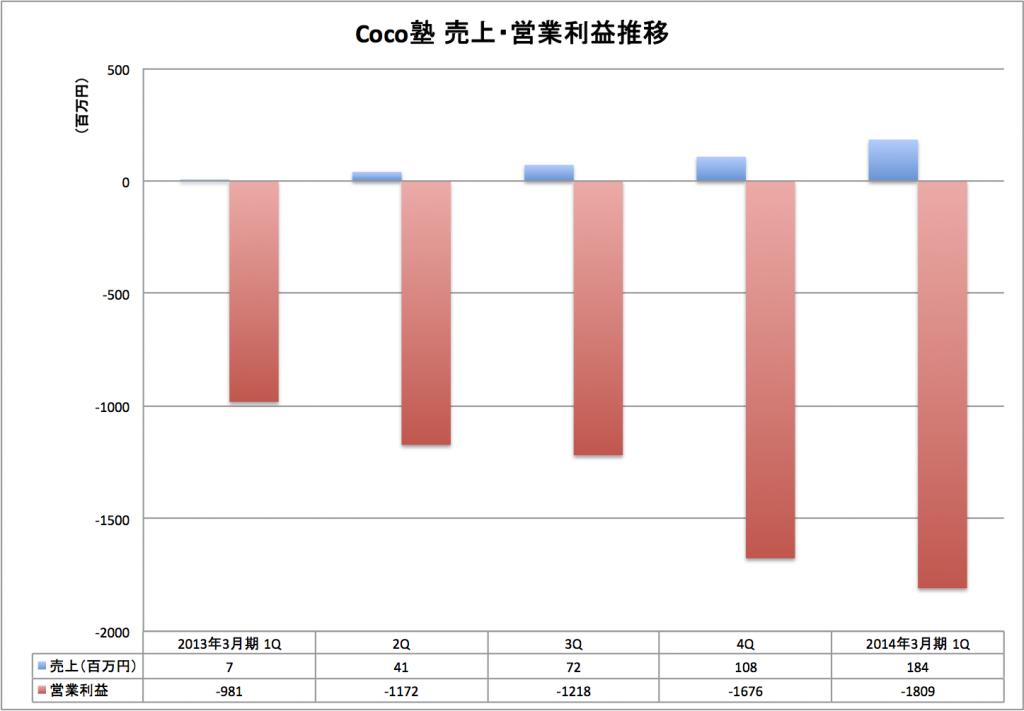 130818 coco 1024x711 Coco塾とGabaの売上・利益比較