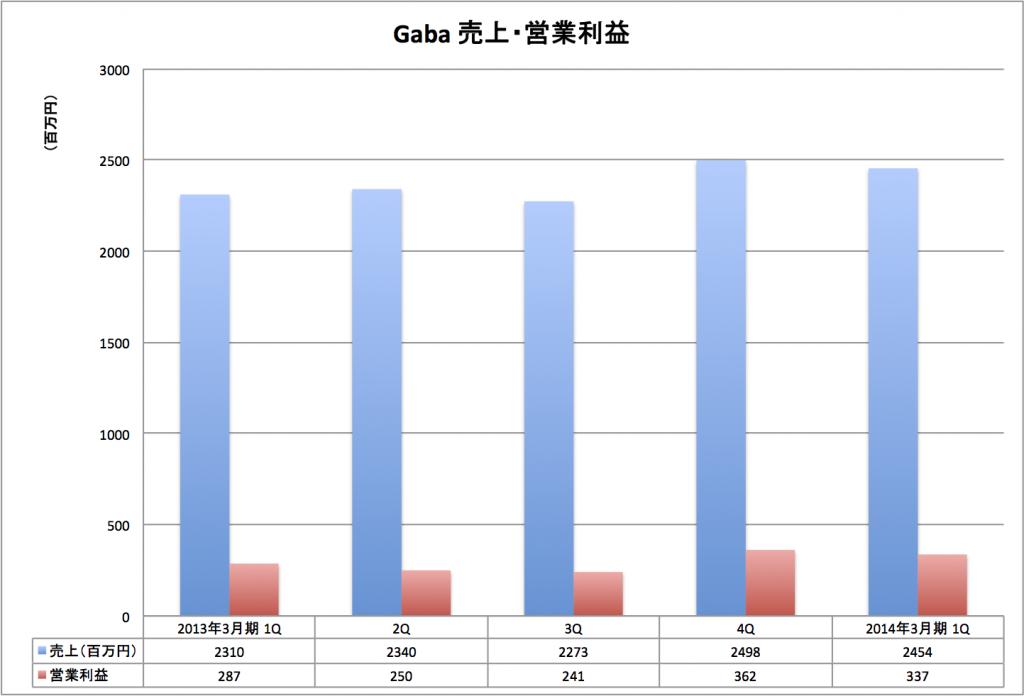 130819 gaba 1024x696 Coco塾とGabaの売上・利益比較