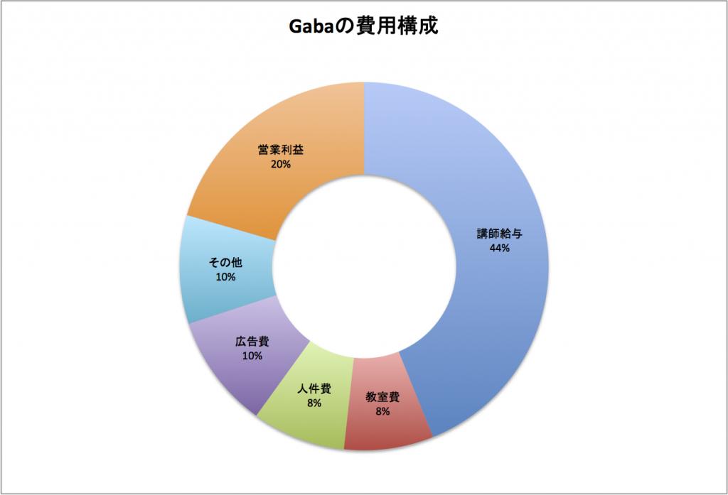 130819 gaba expense 1024x697 Coco塾とGabaの売上・利益比較