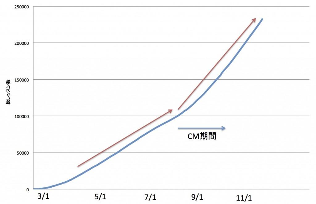 DMM lesson 1024x661 DMM英会話のTV CM効果を分析してみた