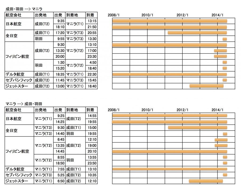 1404 NRT MNL 1024x810 東京ーマニラ間の便数変化からみえるマニラの発展