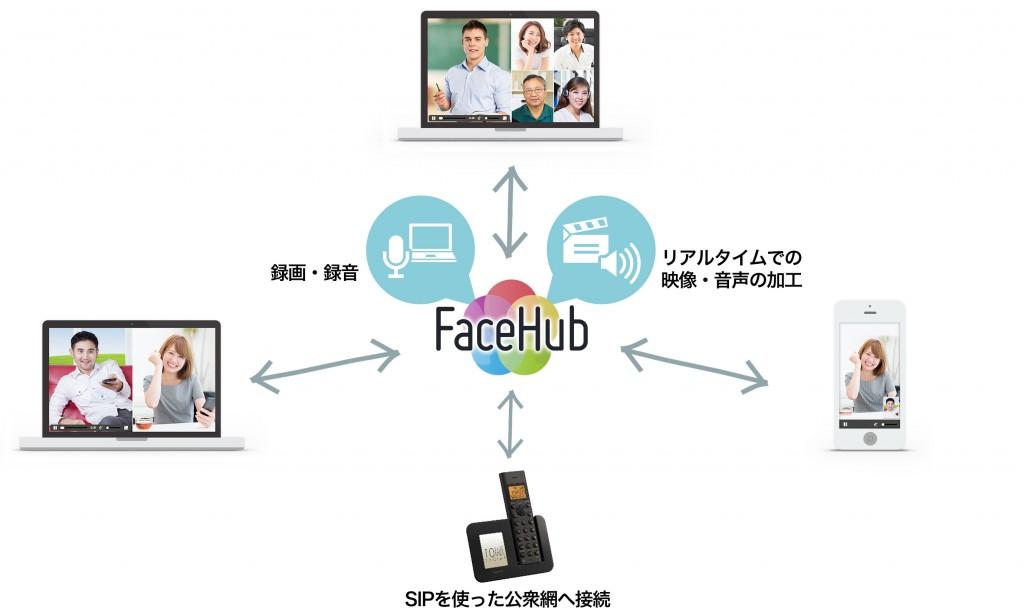 ppt image 1024x615 Skype以外による通信手段の研究開発