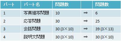1511051 TOEIC®テストの出題形式が2016年5月より変更になります